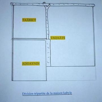 BASAGANA_Division tripartite de la maison kabyle.jpg